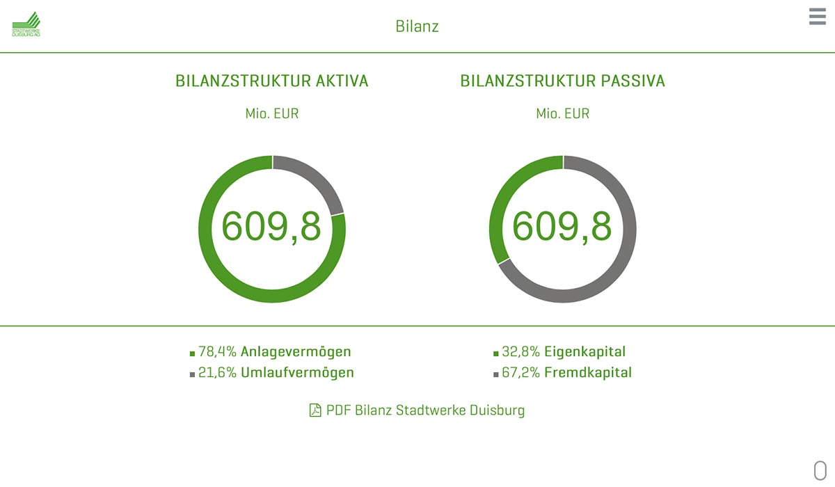 Animiertes Diagramm digitaler Geschäftsbericht 2017 der Stadtwerke Duisburg