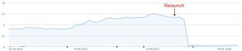Sichtbarkeits-Verlust nach einem Relaunch mit Domain-Änderung (Quelle: XOVI – OVI-Entwicklung)